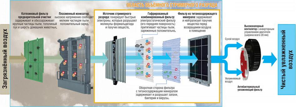Система фильтрации DAIKIN